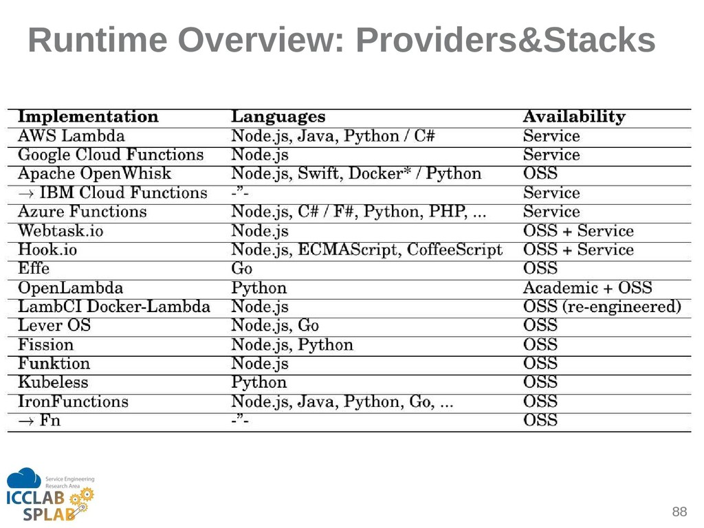 88 Runtime Overview: Providers&Stacks