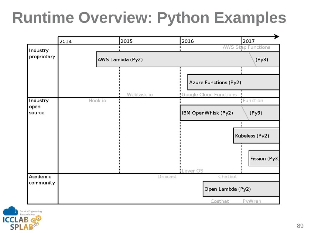 89 Runtime Overview: Python Examples