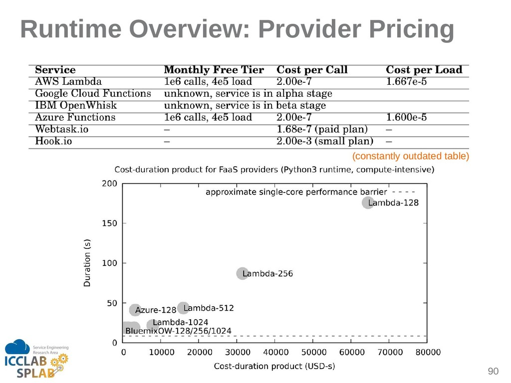 90 Runtime Overview: Provider Pricing (constint...