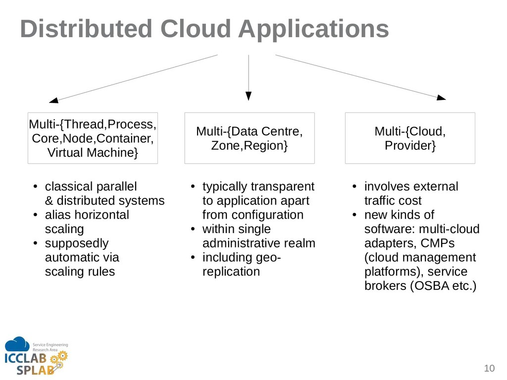 10 Distributed Cloud Applications Multi-{Threid...