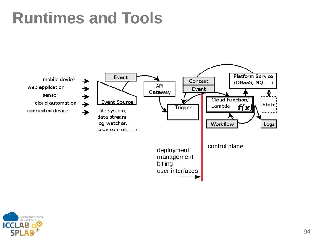 94 Runtimes and Tools control pline deployment ...
