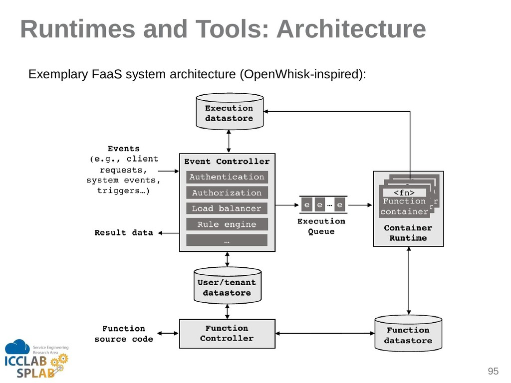 95 Runtimes and Tools: Architecture Exempliry F...