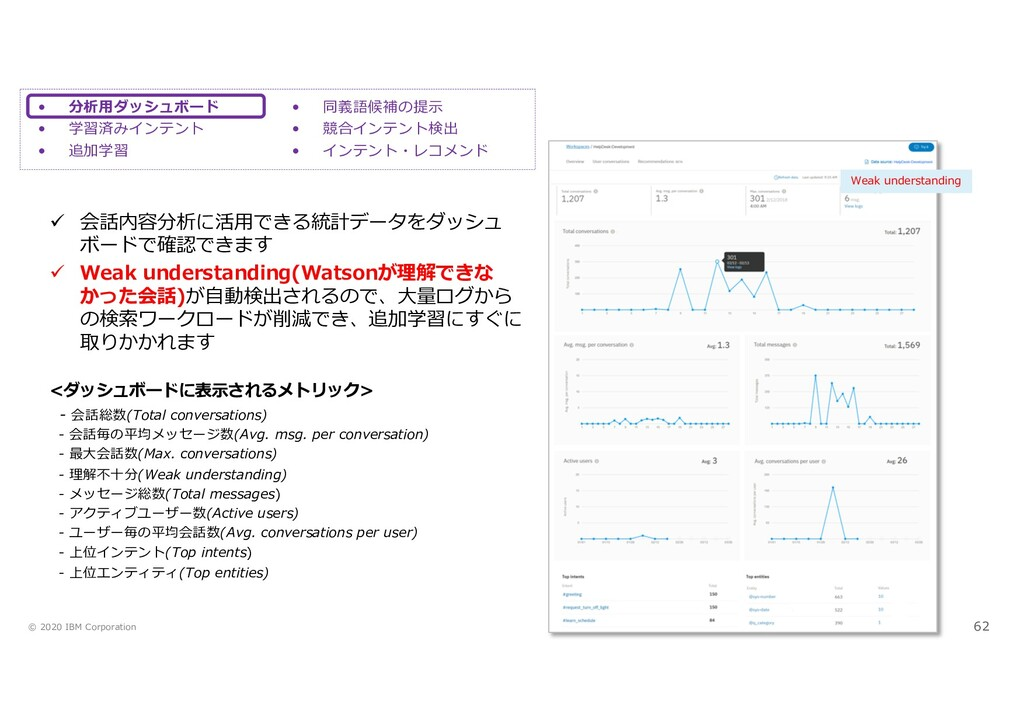 © 2020 IBM Corporation 62 • 分析⽤ダッシュボード • 学習済みイン...