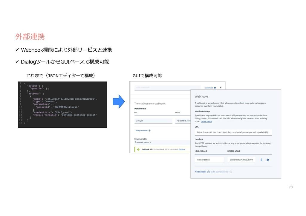 外部連携 ü Webhook機能により外部サービスと連携 ü DialogツールからGUIベー...