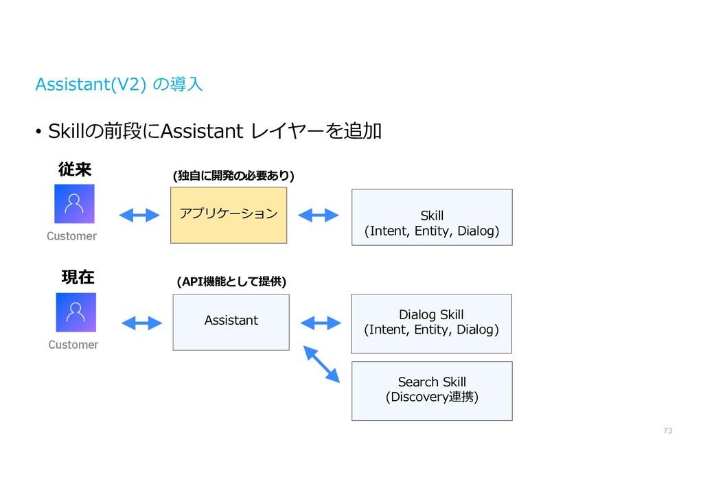 Assistant(V2) の導⼊ • Skillの前段にAssistant レイヤーを追加 ...