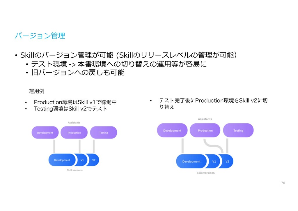 バージョン管理 • Skillのバージョン管理が可能 (Skillのリリースレベルの管理が可能...