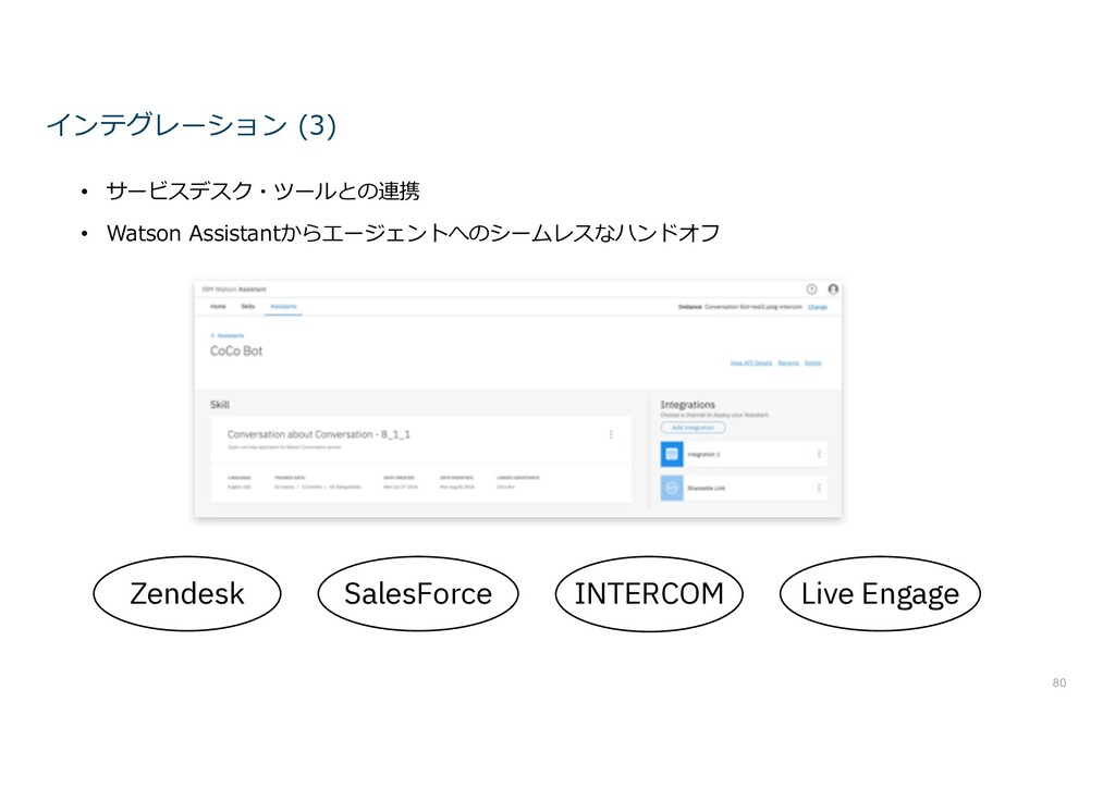 Zendesk SalesForce INTERCOM 80 Live Engage インテグ...