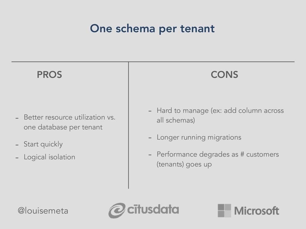 PROS - Better resource utilization vs. one data...