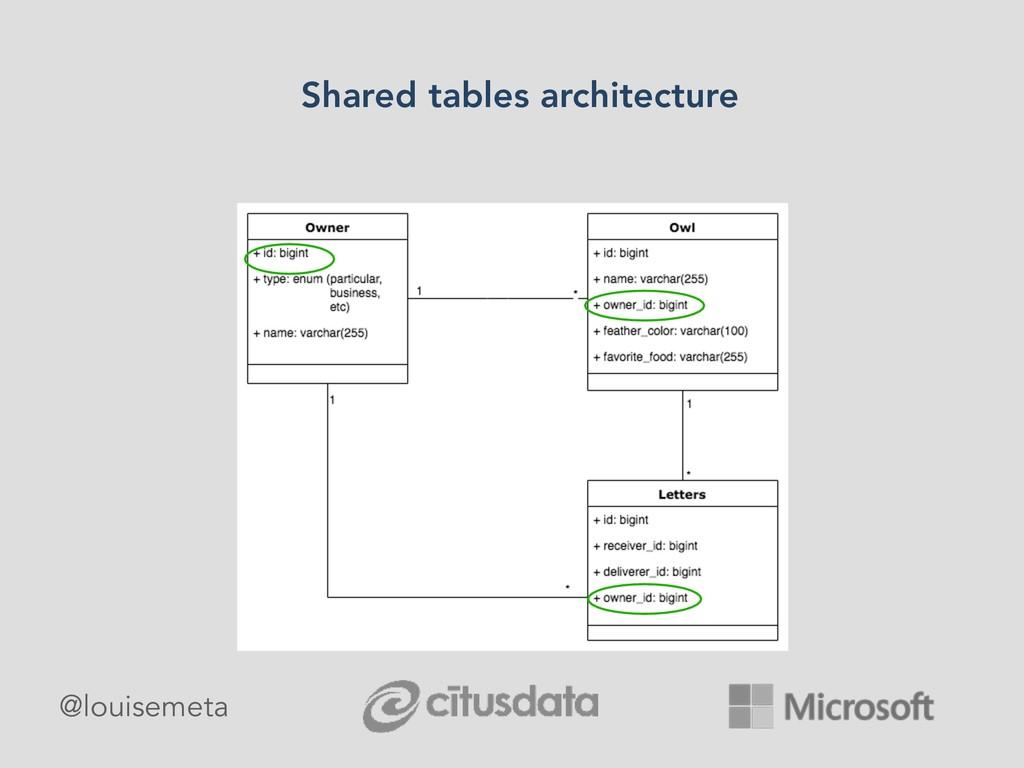 Shared tables architecture @louisemeta