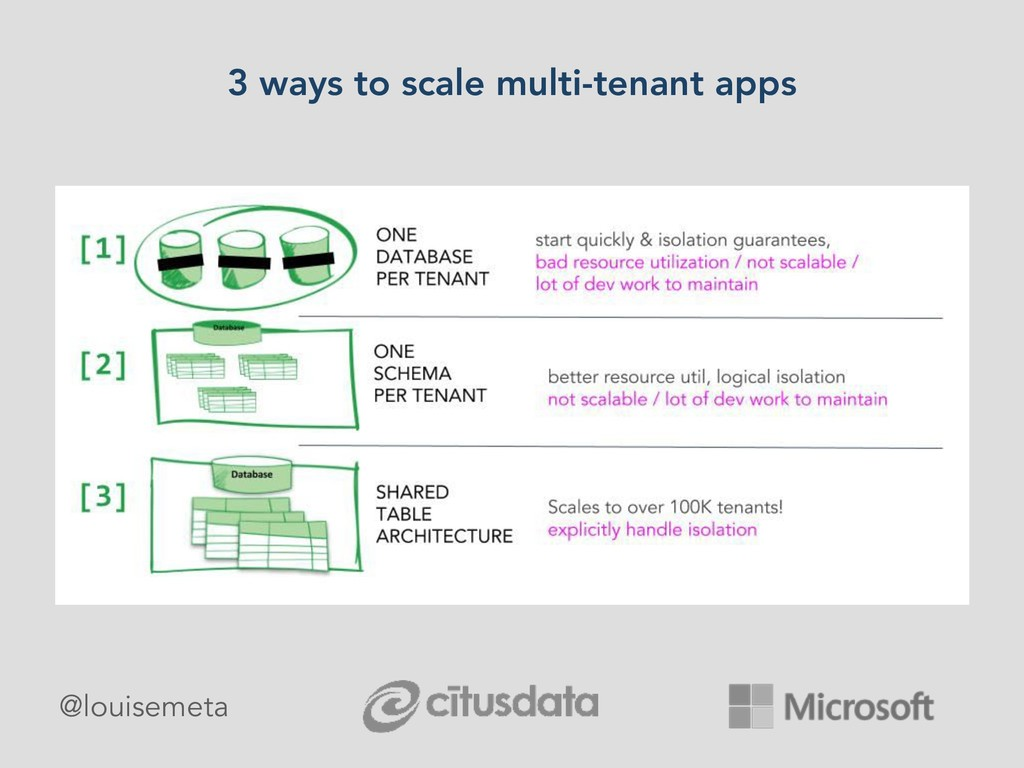 3 ways to scale multi-tenant apps @louisemeta