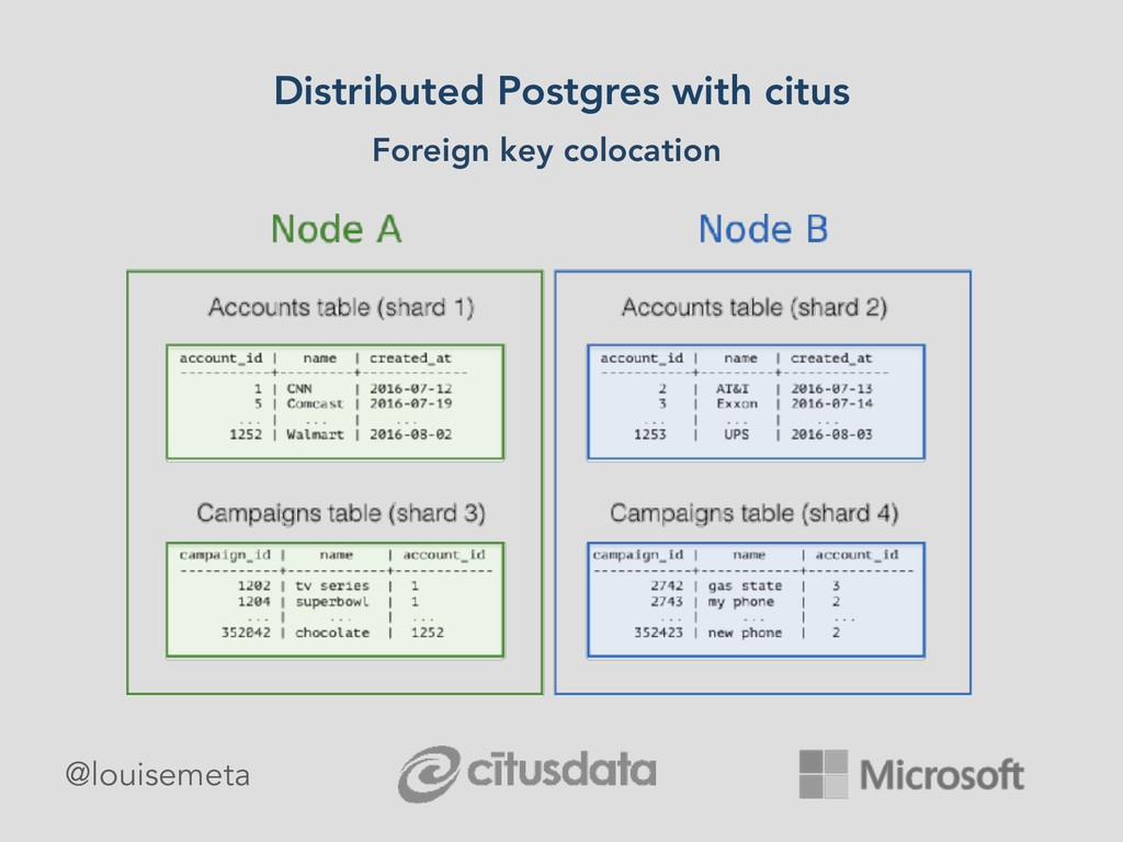 Distributed Postgres with citus Foreign key col...