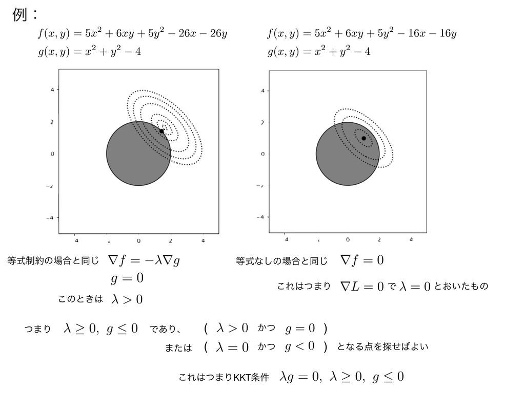 f(x, y) = 5x2 + 6xy + 5y2 26x 26y g(x, y) = x2 ...