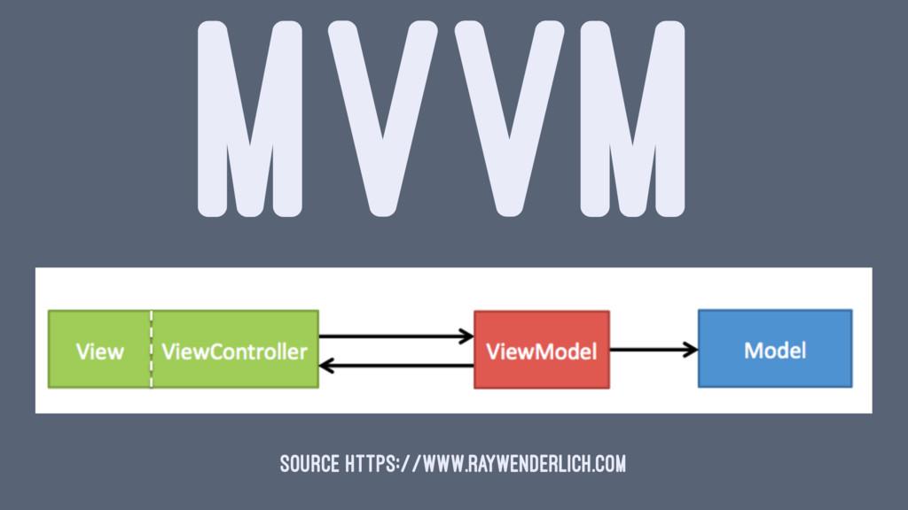 MVVM source https://www.raywenderlich.com