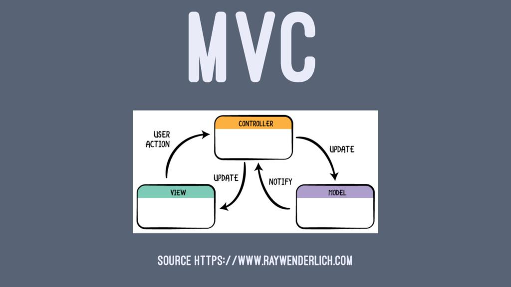 MVC Source https://www.raywenderlich.com