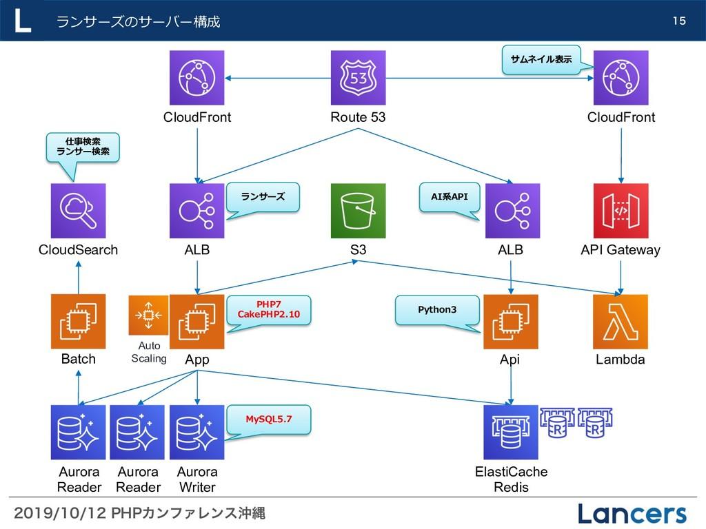 1)1ΧϯϑΝϨϯεԭೄ  ランサーズのサーバー構成 EC2 ins...