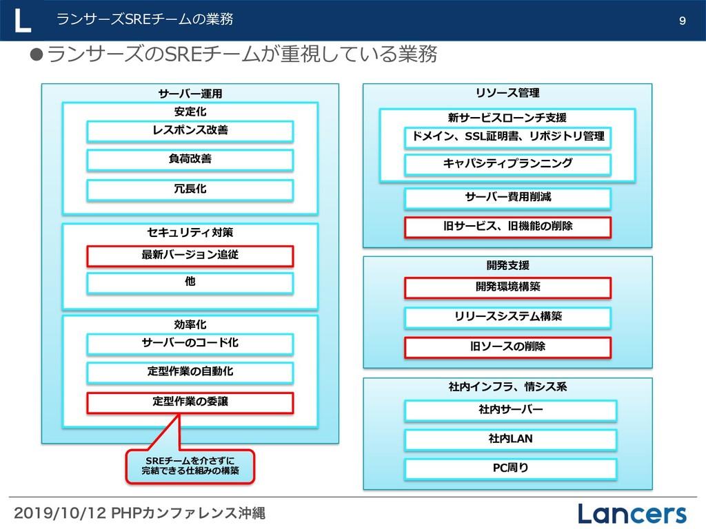 1)1ΧϯϑΝϨϯεԭೄ ランサーズSREチームの業務  サーバー運⽤...
