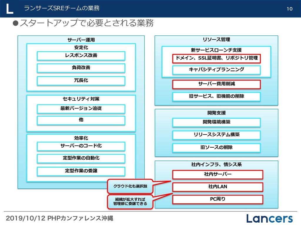 1)1ΧϯϑΝϨϯεԭೄ ランサーズSREチームの業務  サーバー運...