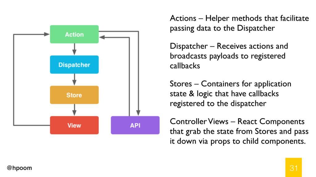 @hpoom 31 Actions – Helper methods that facilit...