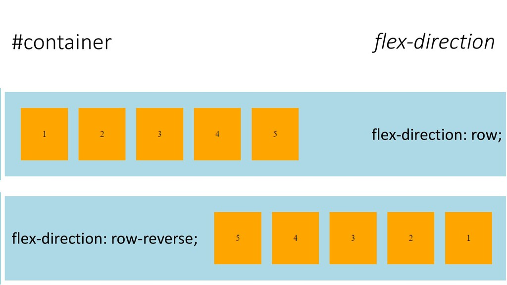 #container flex-direction: row-reverse; flex-di...