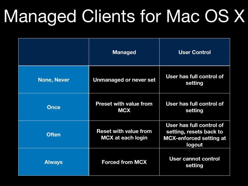 Managed Clients for Mac OS X Managed User Contr...