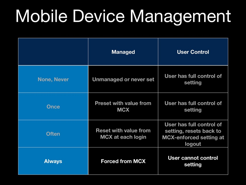 Mobile Device Management Managed User Control N...