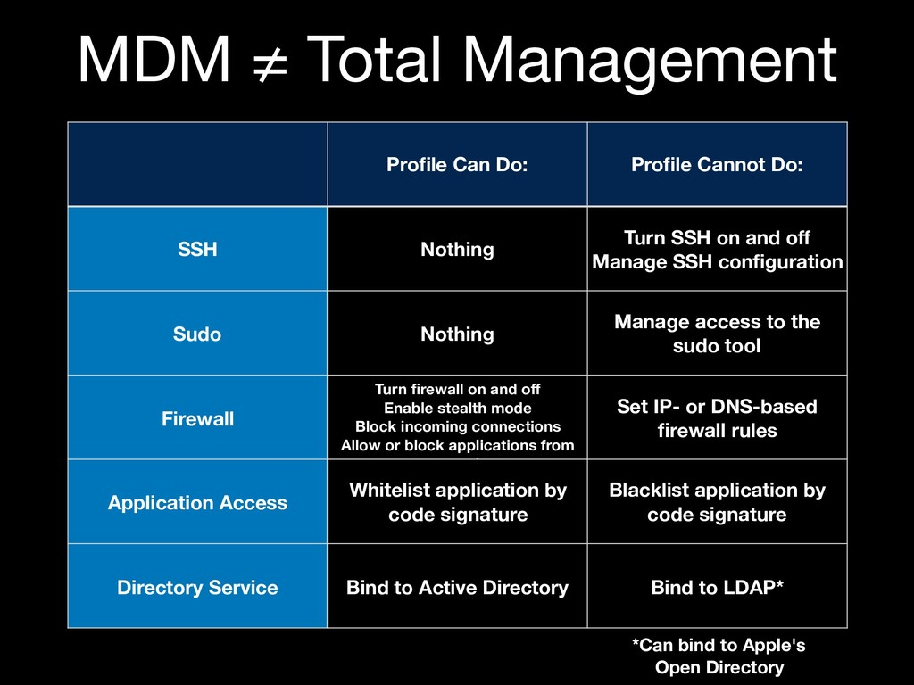 MDM ≠ Total Management Profile Can Do: Profile Ca...