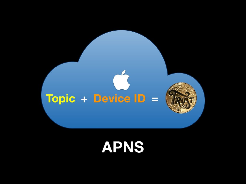  APNS Topic + Device ID =