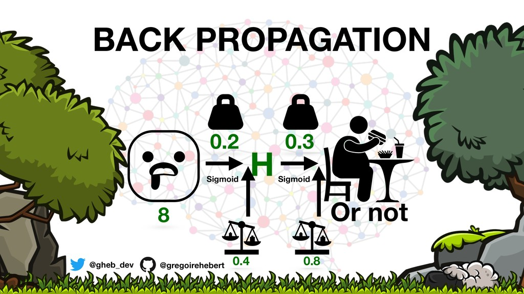 H Or not 8 0.2 0.3 Sigmoid Sigmoid @gheb_dev @g...