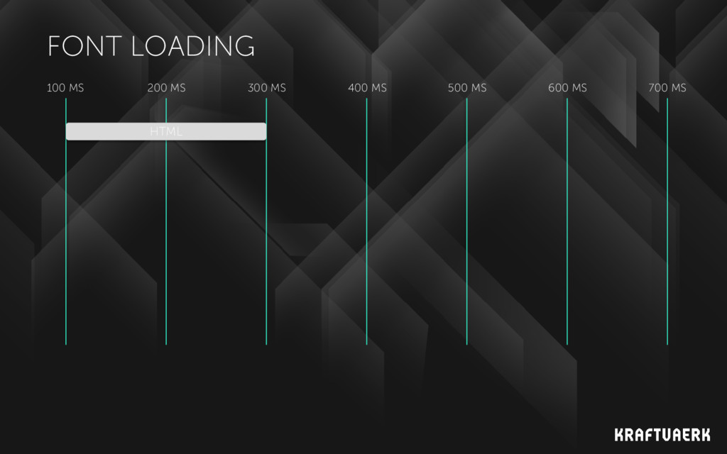FONT LOADING 100 MS 200 MS 300 MS 400 MS 500 MS...