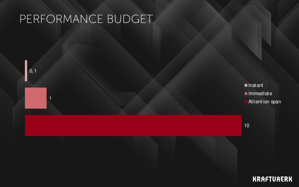 PERFORMANCE BUDGET 10 1 0,1 Instant Immediate A...