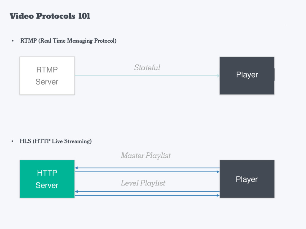 • RTMP (Real Time Messaging Protocol) • HLS (HT...