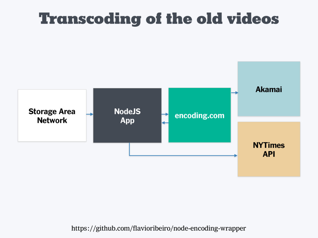 Transcoding of the old videos https://github.co...