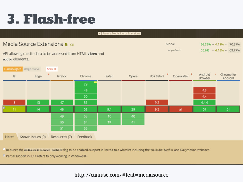 3. Flash-free http://caniuse.com/#feat=mediasou...