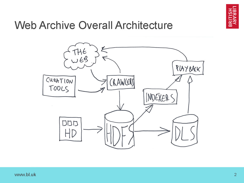 www.bl.uk 2 Web Archive Overall Architecture