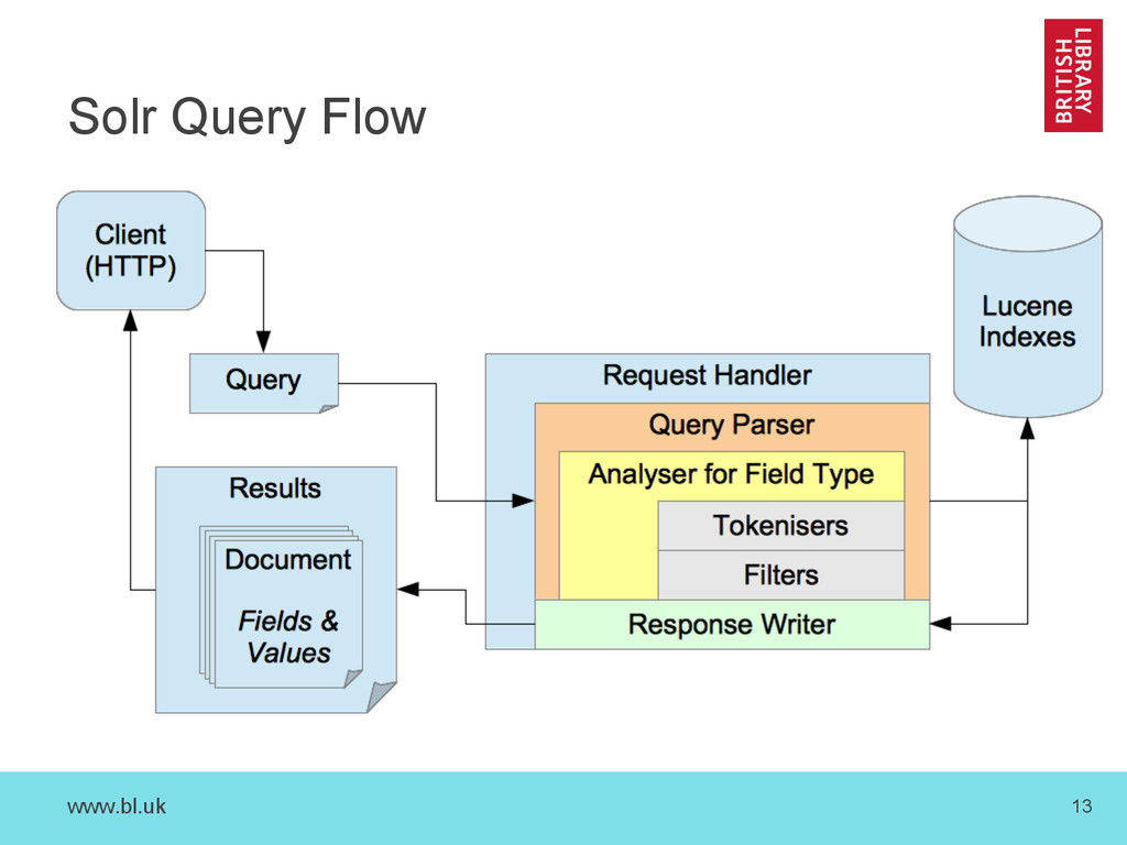 www.bl.uk 13 Solr Query Flow