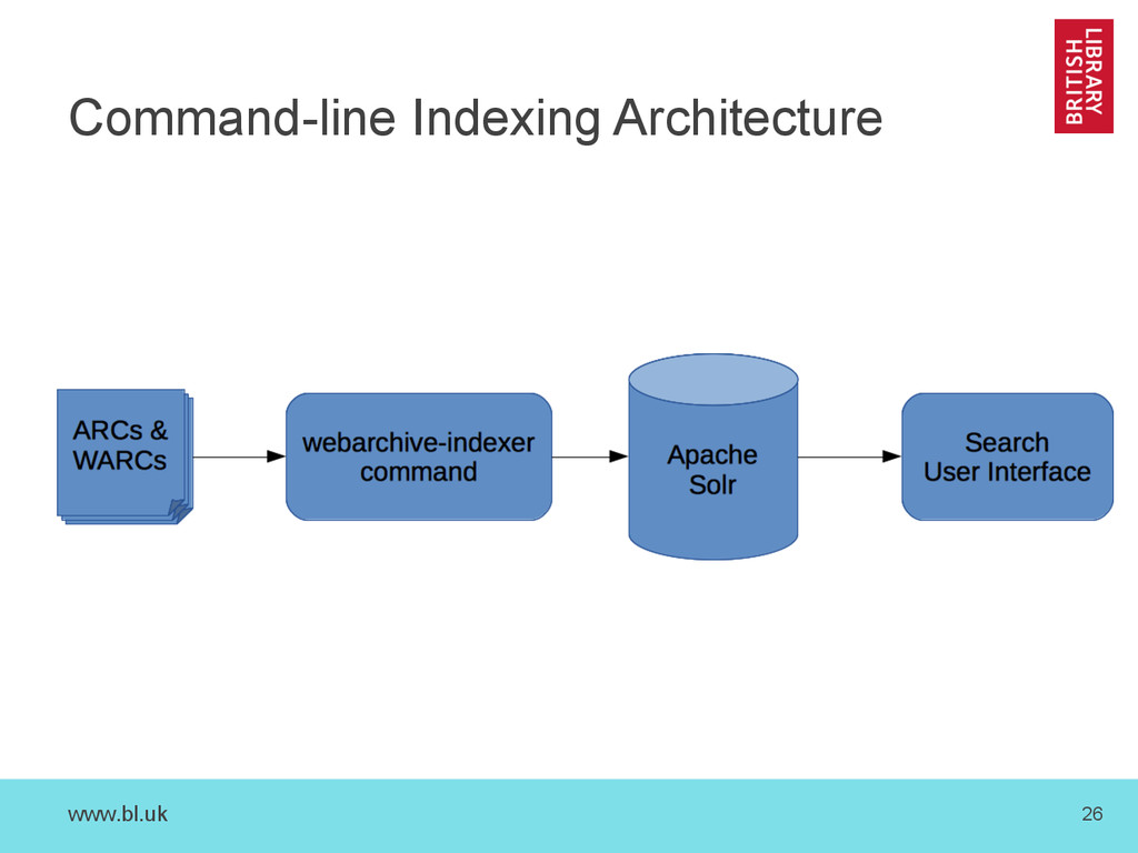 www.bl.uk 26 Command-line Indexing Architecture
