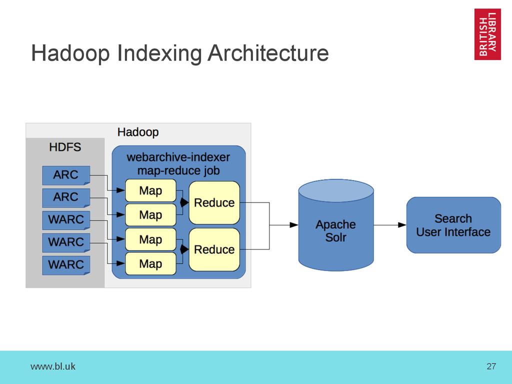 www.bl.uk 27 Hadoop Indexing Architecture
