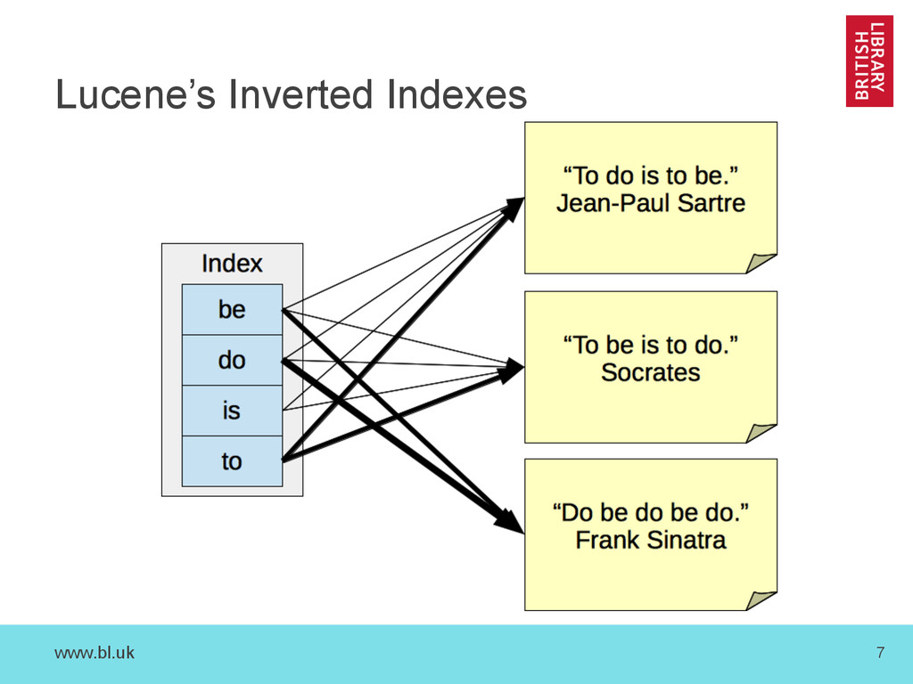 www.bl.uk 7 Lucene's Inverted Indexes