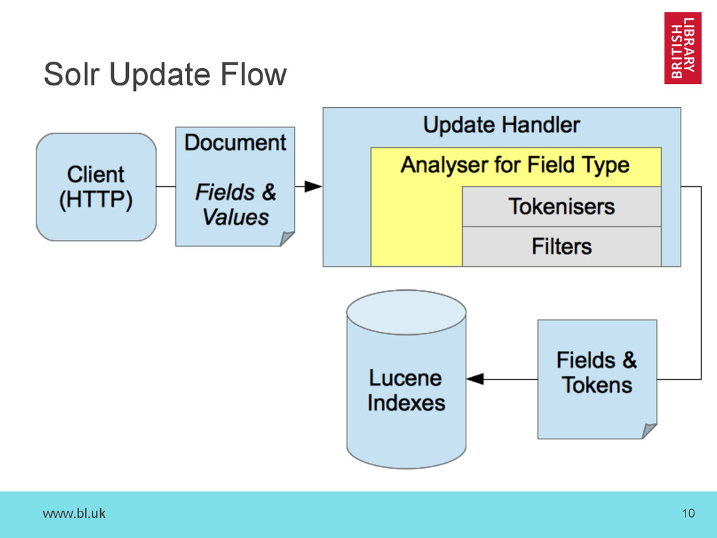 www.bl.uk 10 Solr Update Flow
