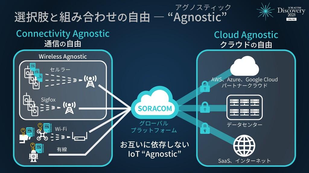 """選択肢と組み合わせの自由 ― """"Agnostic"""" Cloud Agnostic クラウドの自..."""