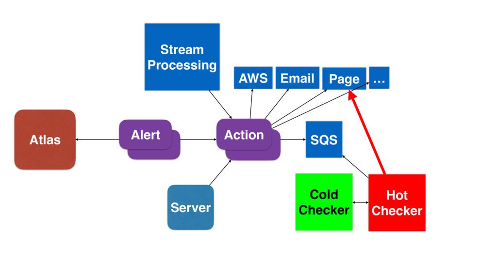 Alert Action Server Stream Processing Atlas SQS...
