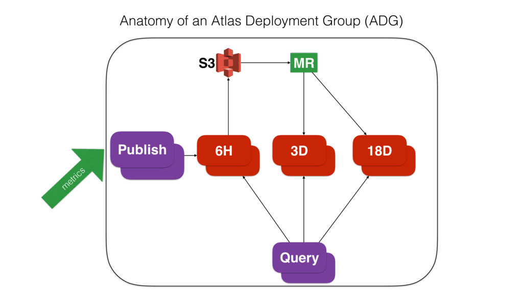 6H 3D 18D Publish MR Query S3 Anatomy of an Atl...
