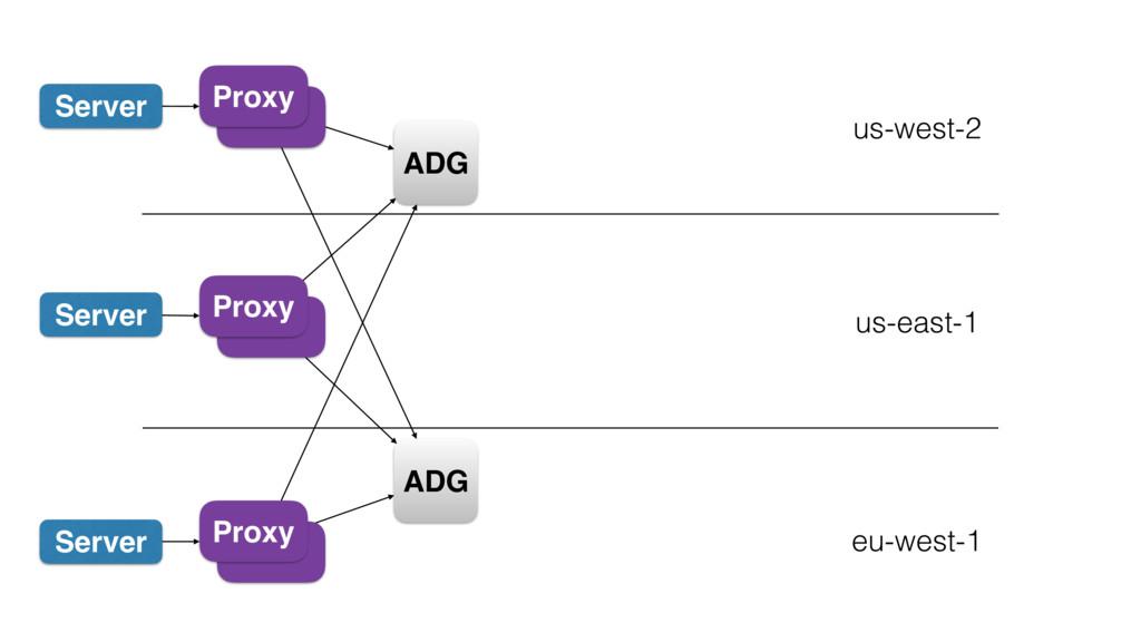 Server Proxy us-west-2 Server Proxy us-east-1 e...