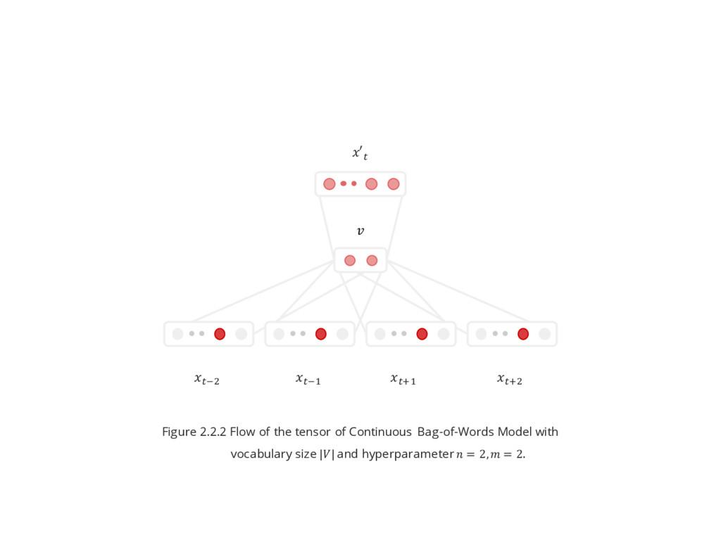 ^x& ^x$ ^\$ ^\& ′^  Figure 2.2.2 Flow of the te...