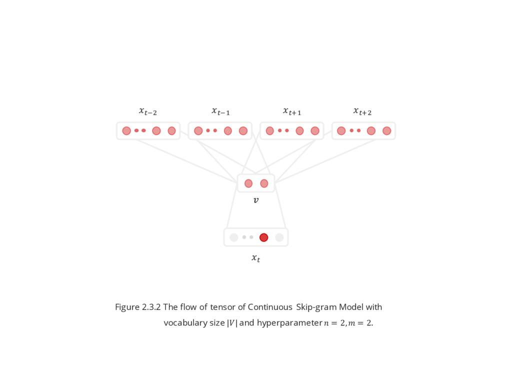 ^x& ^x$ ^\$ ^\& ^  Figure 2.3.2 The flow of ten...