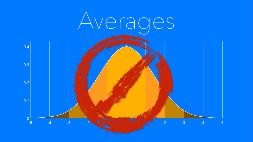 Averages 5 -5 -4 -3 -2 -1 0 1 2 3 4 0 0.1 0.2 0...