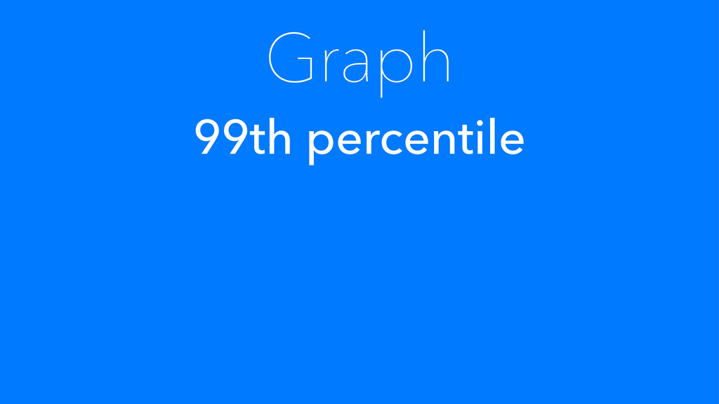 Graph 99th percentile