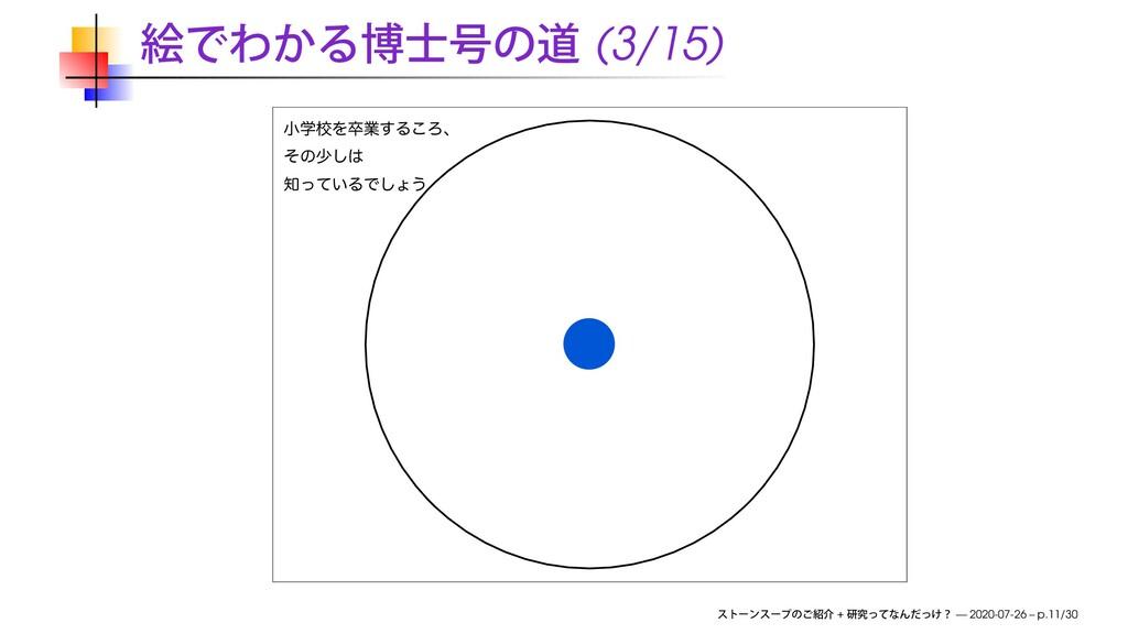 (3/15) খֶߍΛଔۀ͢Δ͜Ζɺ ͦͷগ͠ ͍ͬͯΔͰ͠ΐ͏ + — 2020-07-...