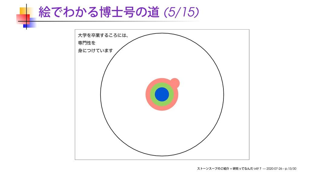 (5/15) େֶΛଔۀ͢Δ͜Ζʹɺ ઐੑΛ ʹ͚͍ͭͯ·͢ + — 2020-07-2...