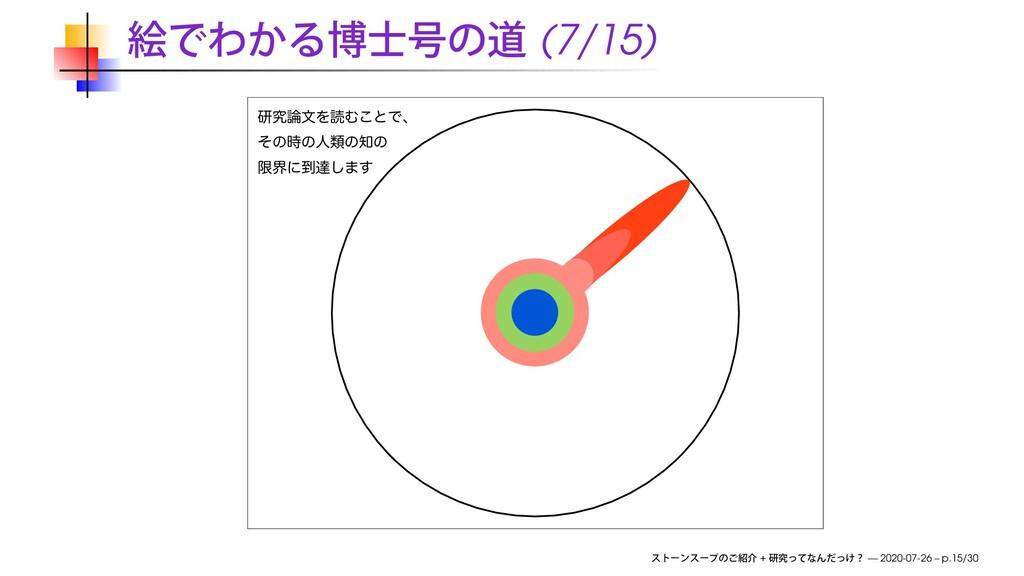 (7/15) ݚڀจΛಡΉ͜ͱͰɺ ͦͷͷਓྨͷͷ ݶքʹ౸ୡ͠·͢ + — 2020-...
